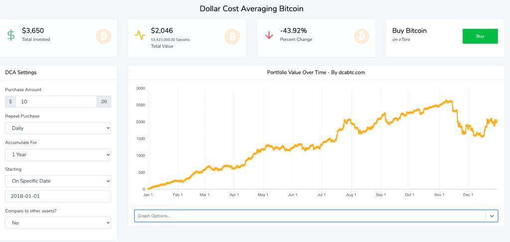 dollar cost averaging bitcoin chart